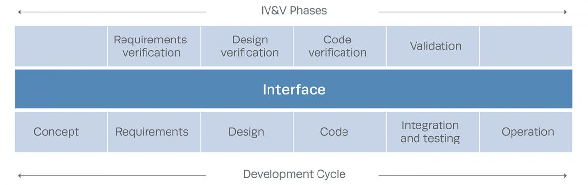 Verification and Validation of Simulation Models The MITRE Corporation