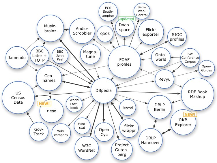 Tim Berners-Lee and the Difference Between Linked Data  Open Data