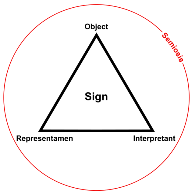 Sign (Semiosis) Triad