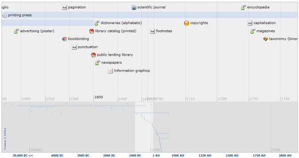 A Timeline of Information History