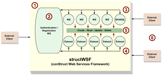 structWSF Data/WS Access
