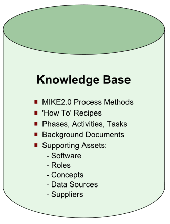 The DocWiki Knowledge Base