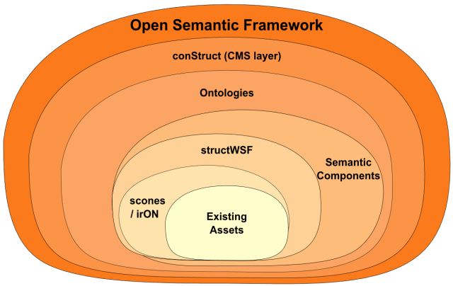 Incremental Layers of the Open Semantic Framework