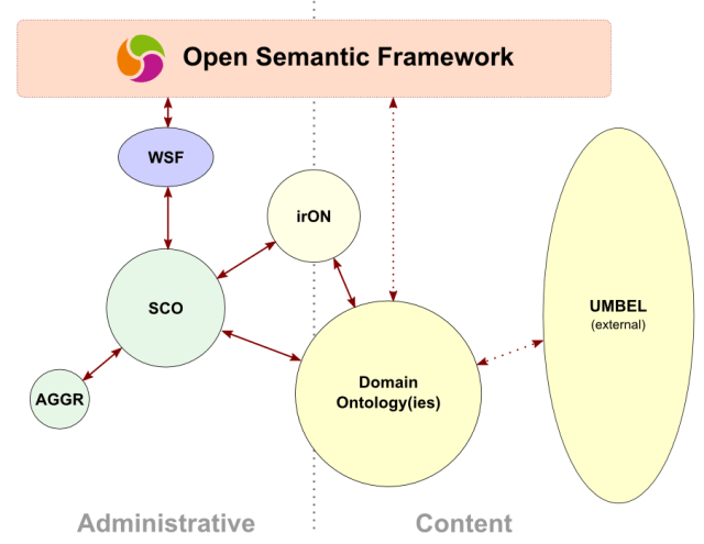 OSF Ontologies Architecture