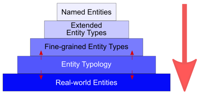 Evolving Sophistication of Entity Types