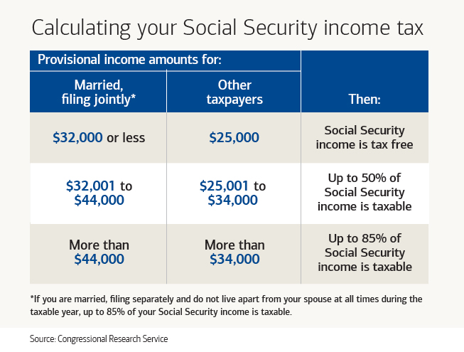 Calculating How Much of Your Social Security is Taxable