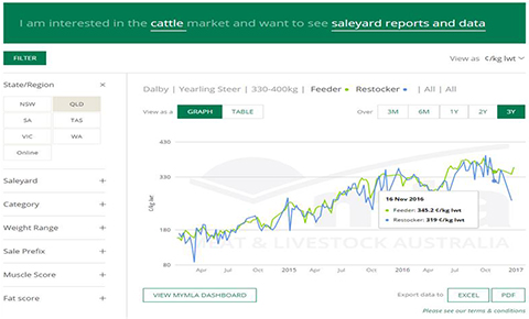 Prices  Markets Meat  Livestock Australia