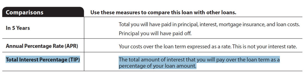 TIP Now Required Mortgage - Total Interest Percentage MLS Mortgage