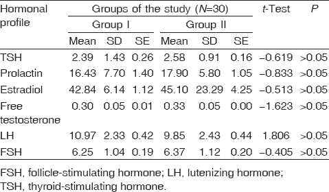 Letrozole with dexamethasone versus clomiphene citrate with