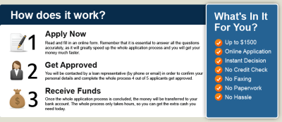 How It Works - Apply Online NOW - Instant Decision - Bad Credit OK!