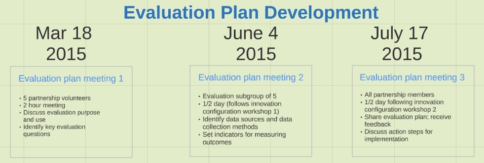 Category Evaluation Plan - Collaborative Inquiry Toolkit