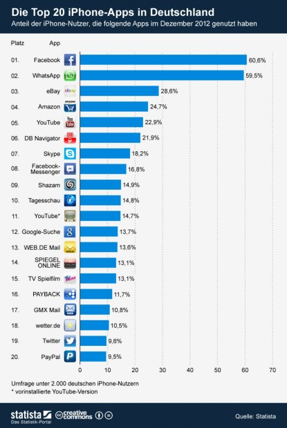 infografik_834_Top_20_iPhone_Apps_in_Deutschland_b [1600x1200]