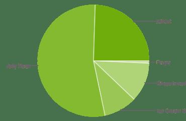 android verteilung september 2014