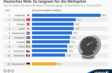 Internet_Statista_Statistik