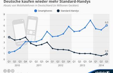 statista handy absätze q3 2014