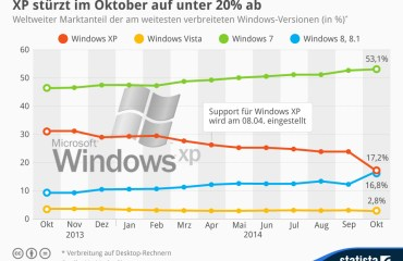 statista windows anteile oktober 2014