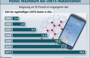 UMTS__2011_Download