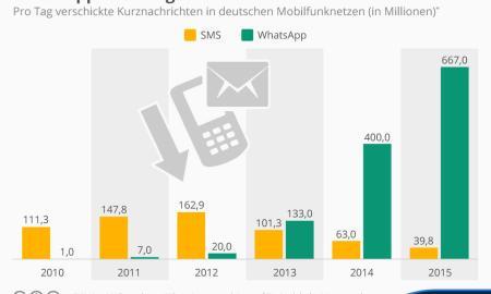 infografik_3936_pro_tag_in_deutschland_verschickte_kurznachrichten_n