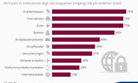 infografik_4215_wem_die_deutschen_bzgl_des_umgangs_mit_ihren_daten_vertrauen_n