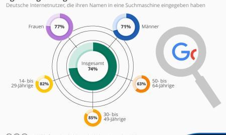 infografik_4297_internetnutzer_die_ihren_namen_googeln_n