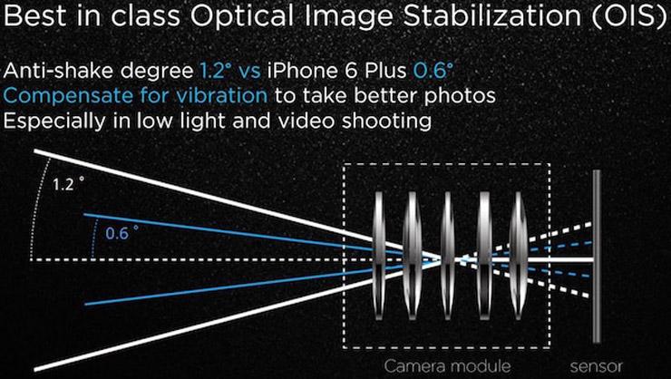 Huawei P8 camera OIS