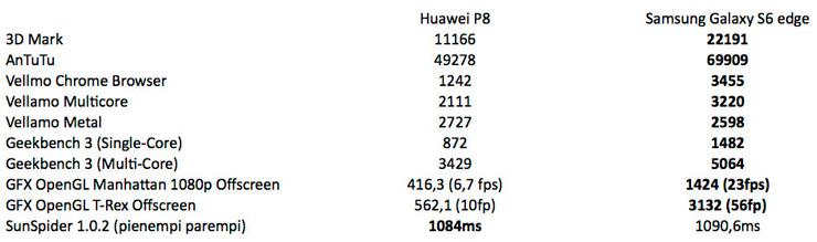 Huawei P( vs Samsung Galaxy S6 (edge)