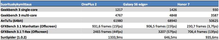 OnePlus 2 suorituskykymittaukset