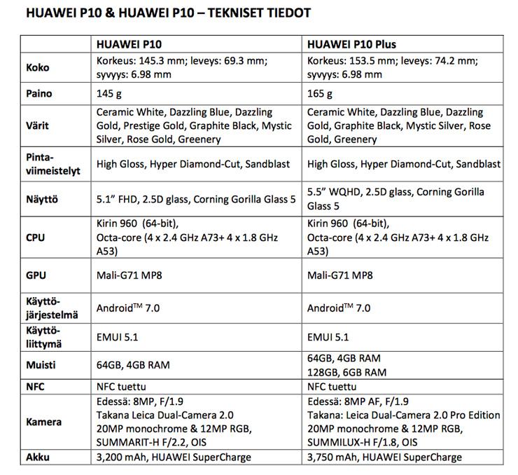 Huawei P10 ominaisuudet