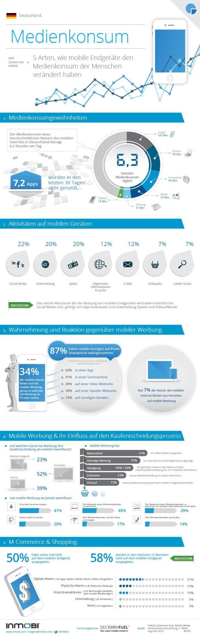 InMobi Infografik Mobile Media Consumption Wave 2 - Deutschland