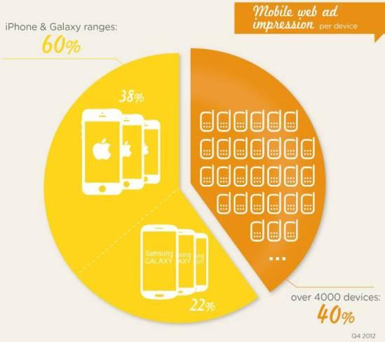 smartadserver.com_mobile_devices_apple_samsung
