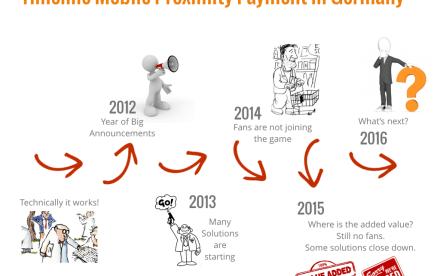 Timeline Mobile Payment Deutschland