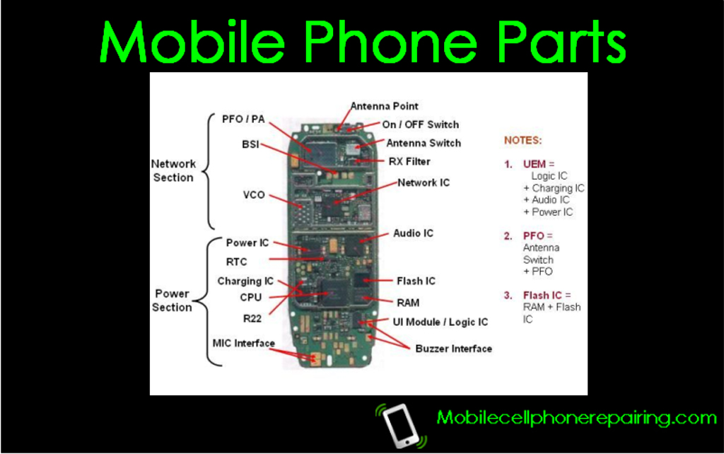 Cellphone Replacement Parts : Mobile phone parts replacement and component