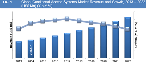 conditional-access-systems-market