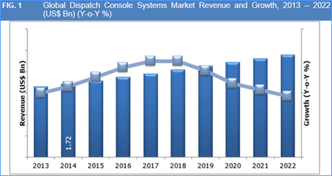 dispatch-console-systems-market