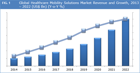 Healthcare Mobility Solutions Market To Reach US$ 123.42 Bn By 2022 - Credence Research