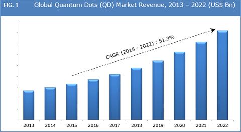 quantum-dots-market