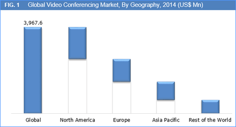 video-conferencing-market-by-geography