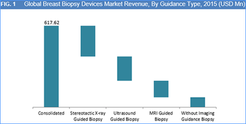 breast-biopsy-devices-market-by-guidence-type