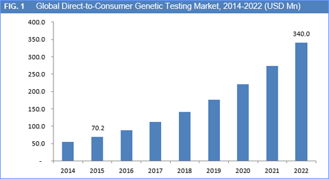 Global Direct-to-Consumer Genetic Testing Market to Reach Worth USD 340 Mn by 2022: Rising Awareness about Genetic Diseases to Drive the Market Growth - Credence Research