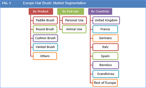 europe-hair-brush-market