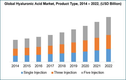 hyaluronic-acid-market-by-product
