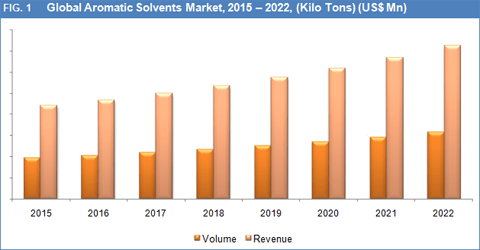 aromatic-solvents-market