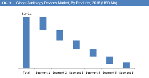 Global Audiology Devices Market is Expected to Reach USD 12,715.3 Mn by 2023 - Credence Research