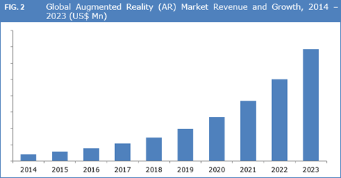 Global Augmented Reality (AR) Market to Exceed US$ 95.0 Bn by 2023 - Credence Research