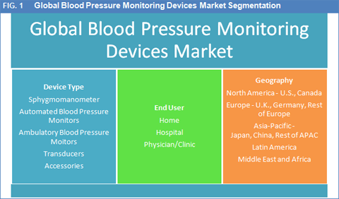 Global Blood Pressure Monitoring Devices Market To Reach Worth USD 3,482.4 Mn By 2022: Innovation And Product Development To Drive The Market - Credence Research
