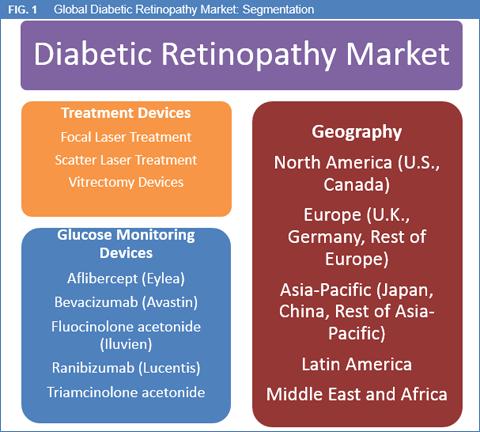 diabetic-retinopathy-market