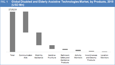 disabled-and-elderly-assistive-technologies-market-by-product