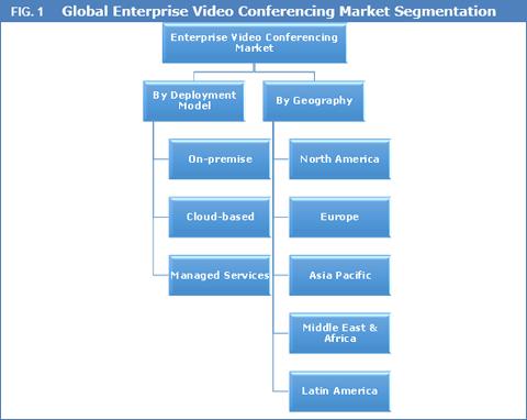 enterprise-video-conferencing-market