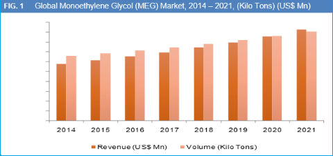 Global Monoethylene Glycol (MEG) Market is Expected to Reach Over US$ 37.5 Bn by 2022 - Credence Research