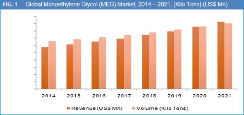 monoethylene-glycol-meg-market